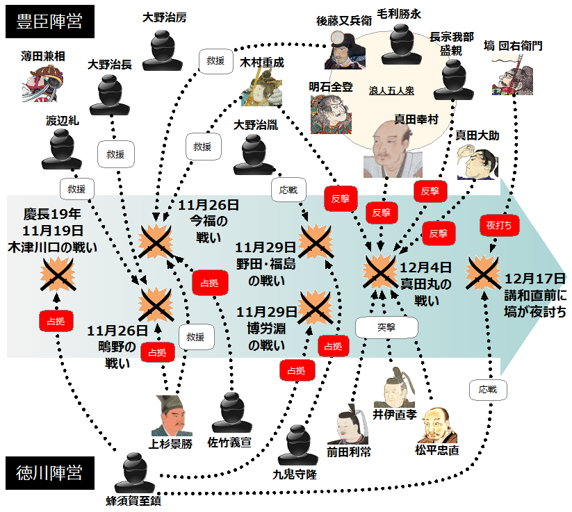 大坂夏の陣・冬の陣>全貌まとめ | 戦国ヒストリー